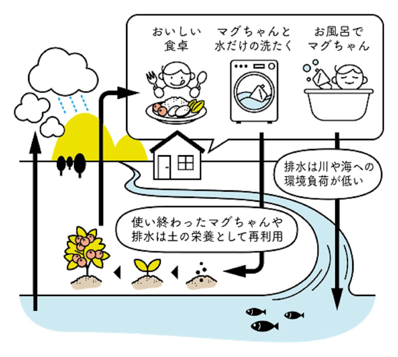 【自由テーマ】洗たくマグちゃん